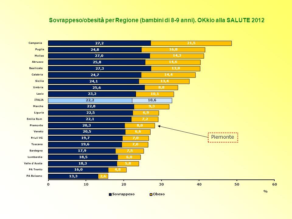 Sovrappeso/obesità per Regione (bambini di 8-9 anni)