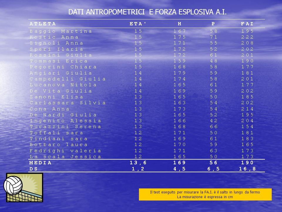 DATI ANTROPOMETRICI E FORZA ESPLOSIVA A.I.