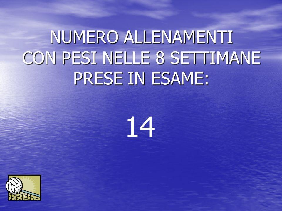 NUMERO ALLENAMENTI CON PESI NELLE 8 SETTIMANE PRESE IN ESAME: