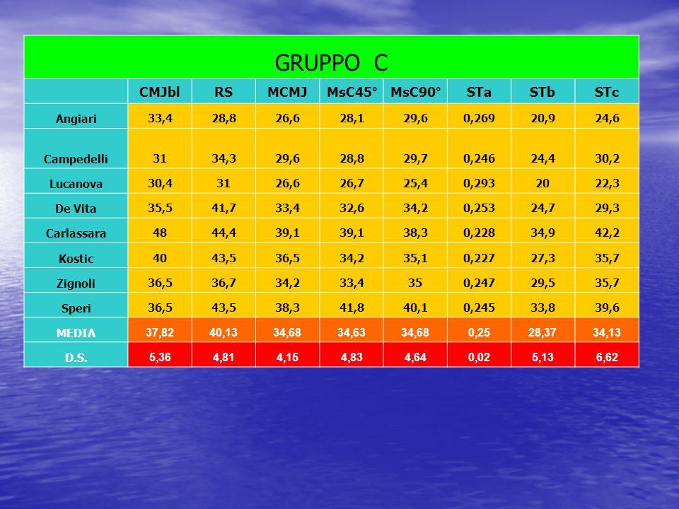 GRUPPO C CMJbl RS MCMJ MsC45° MsC90° STa STb STc Angiari 33,4 28,8