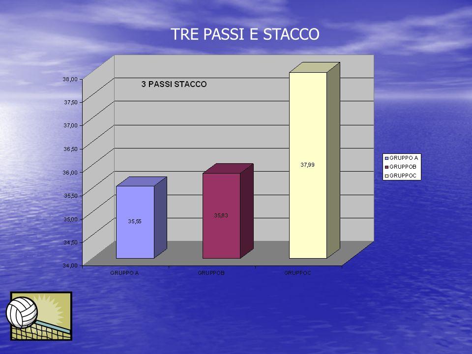 TRE PASSI E STACCO
