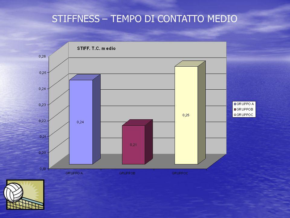 STIFFNESS – TEMPO DI CONTATTO MEDIO