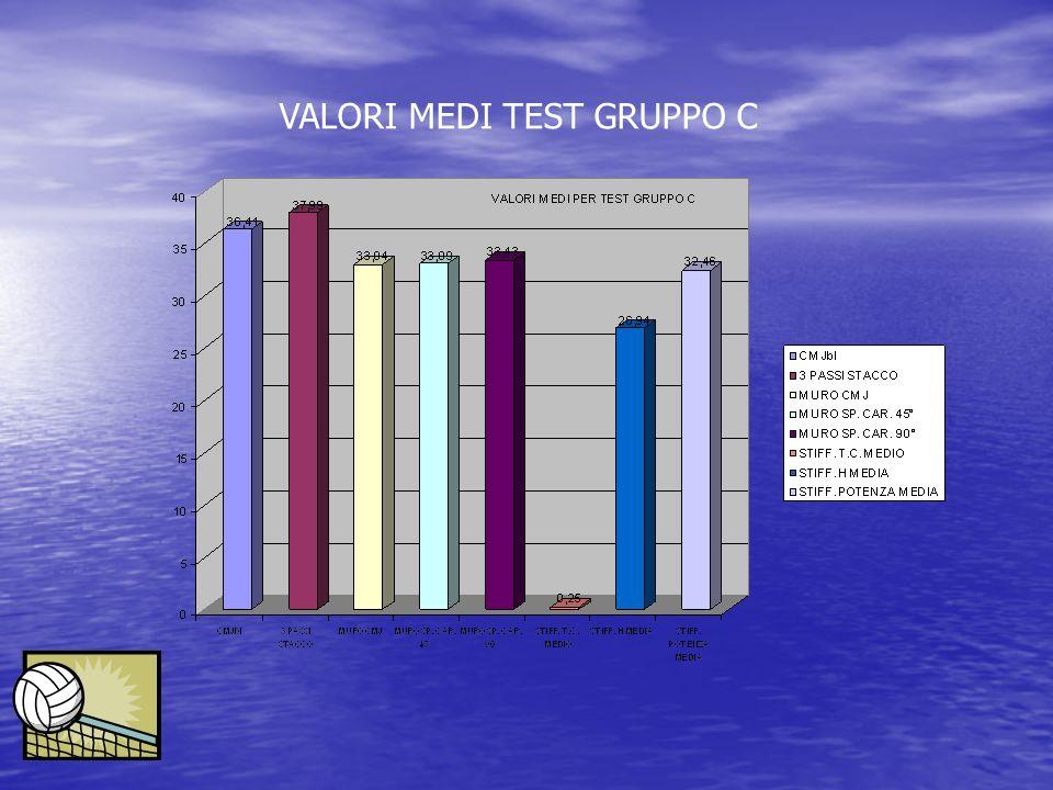 VALORI MEDI TEST GRUPPO C