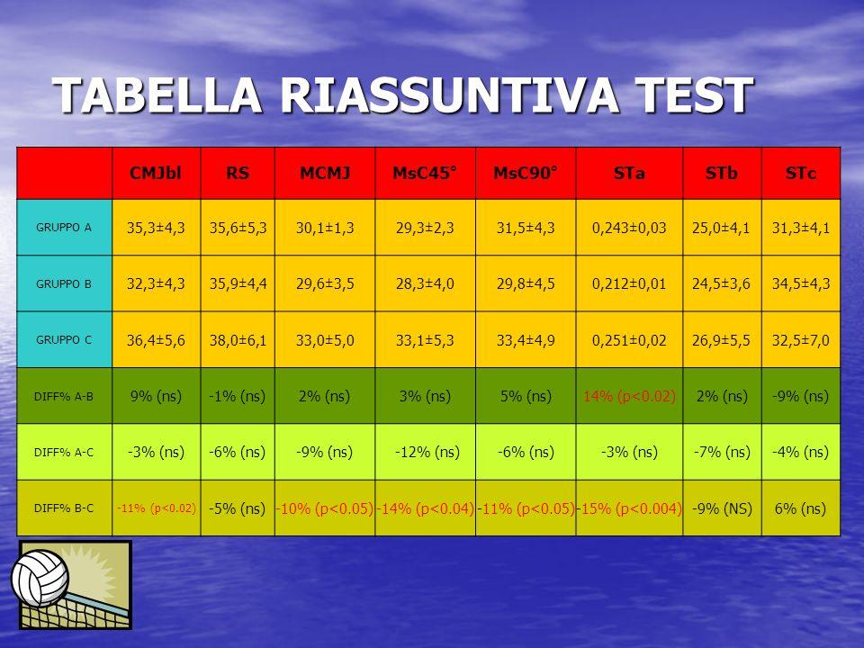 TABELLA RIASSUNTIVA TEST