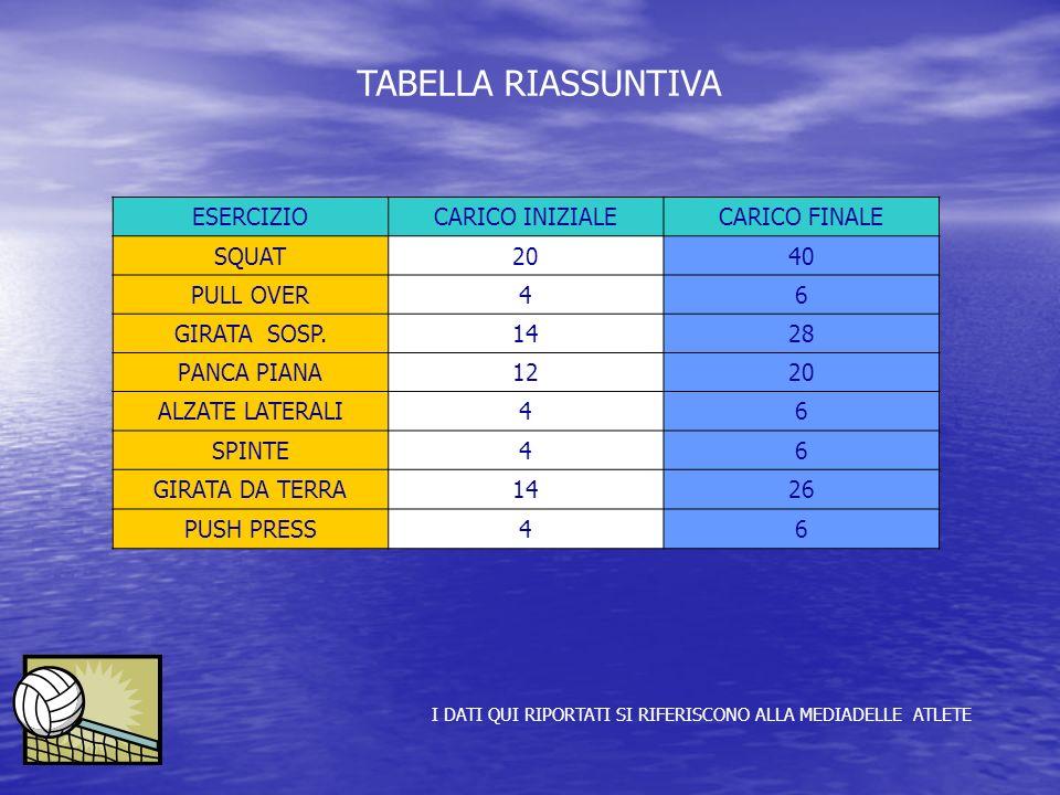 TABELLA RIASSUNTIVA ESERCIZIO CARICO INIZIALE CARICO FINALE SQUAT 20