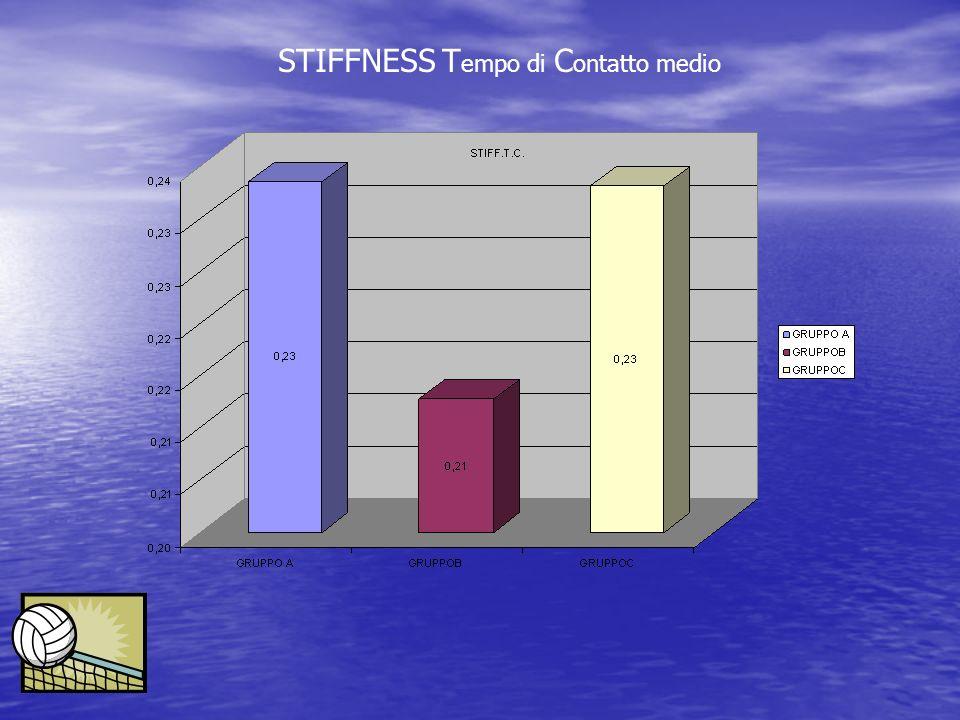STIFFNESS Tempo di Contatto medio