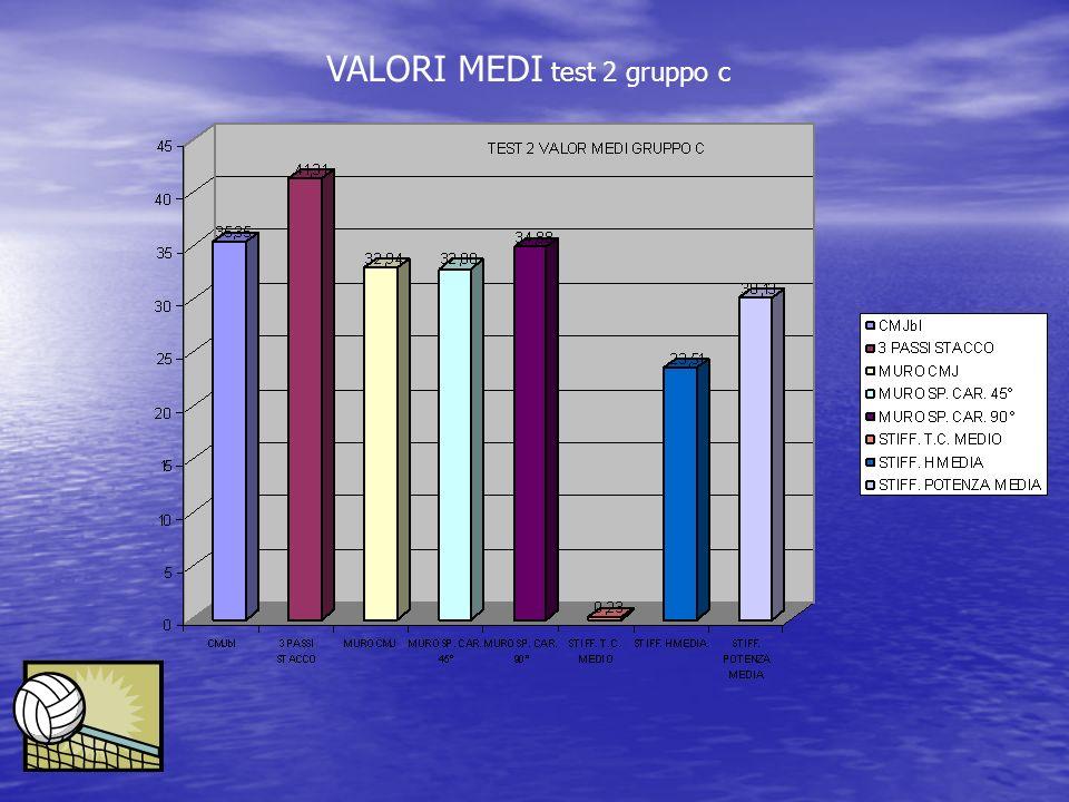VALORI MEDI test 2 gruppo c