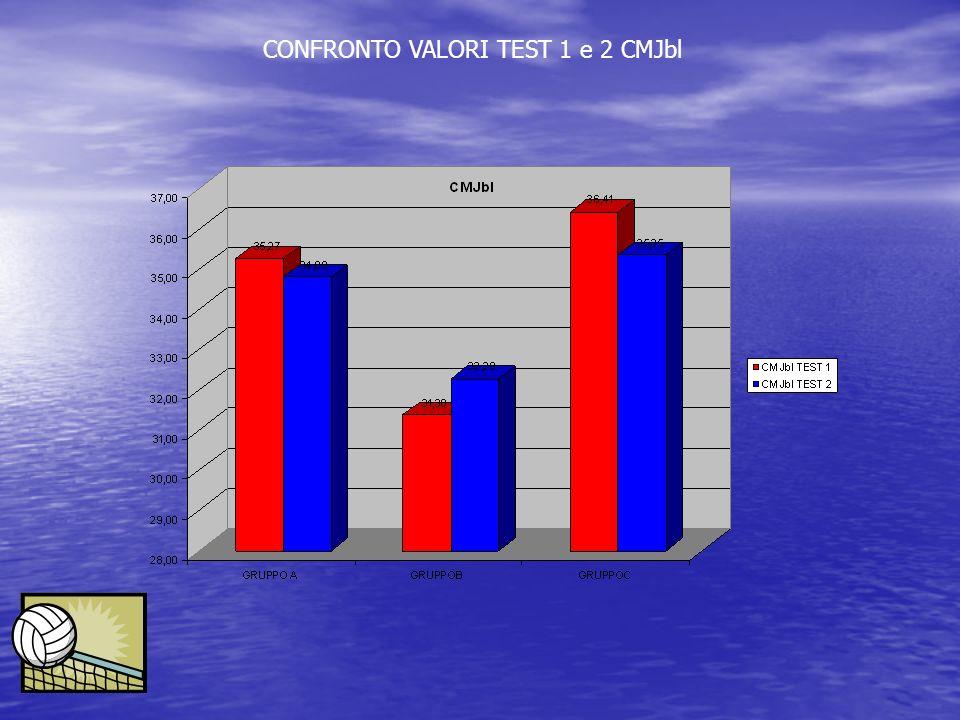 CONFRONTO VALORI TEST 1 e 2 CMJbl
