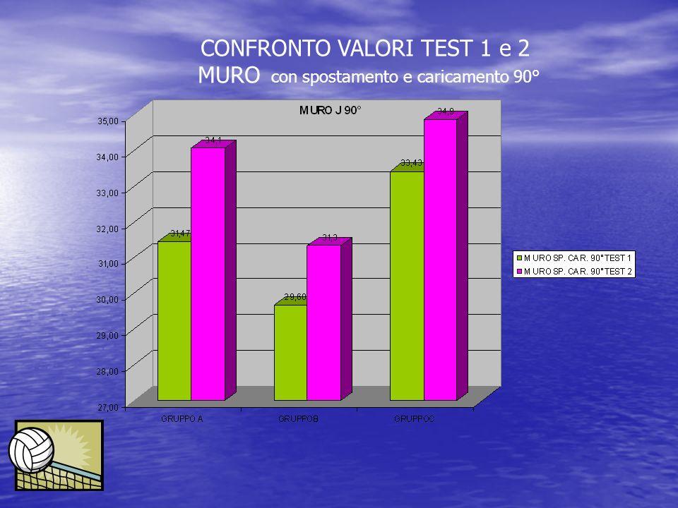 CONFRONTO VALORI TEST 1 e 2 MURO con spostamento e caricamento 90°
