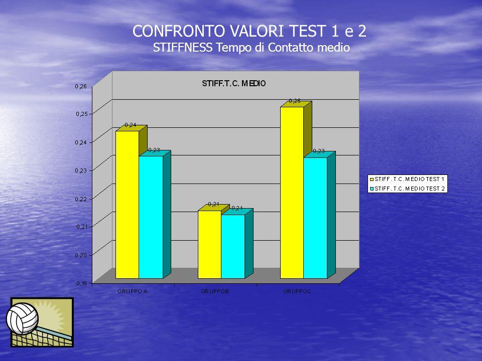 CONFRONTO VALORI TEST 1 e 2