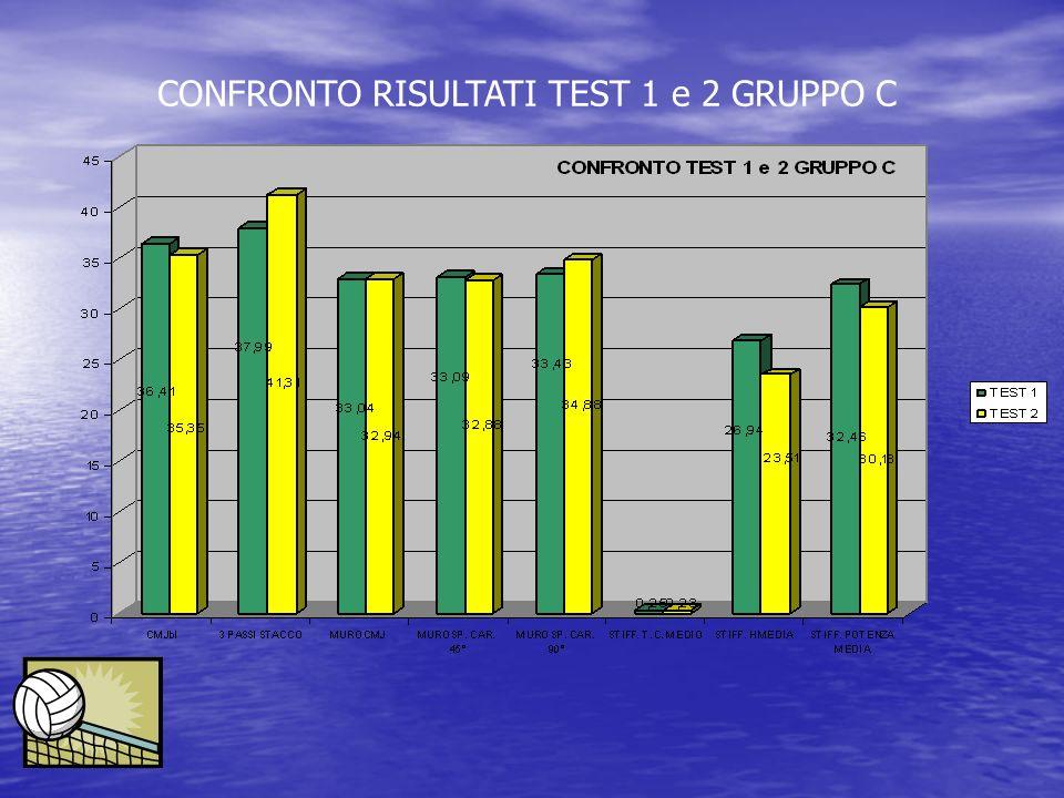 CONFRONTO RISULTATI TEST 1 e 2 GRUPPO C