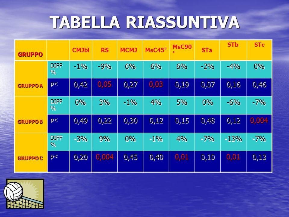 TABELLA RIASSUNTIVA -1% -9% 6% -2% -4% 0% 0,42 0,05 0,27 0,03 0,19
