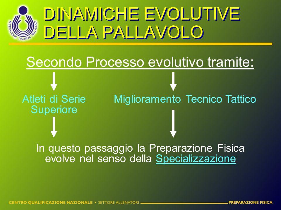 DINAMICHE EVOLUTIVE DELLA PALLAVOLO