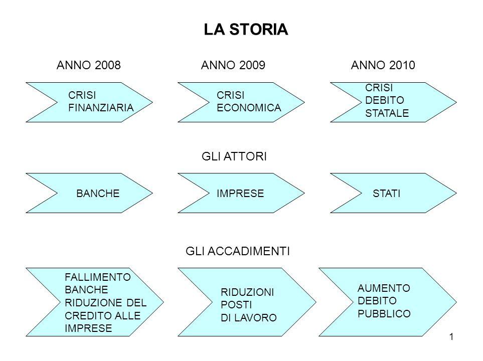 LA STORIA ANNO 2008 ANNO 2009 ANNO 2010 GLI ATTORI GLI ACCADIMENTI