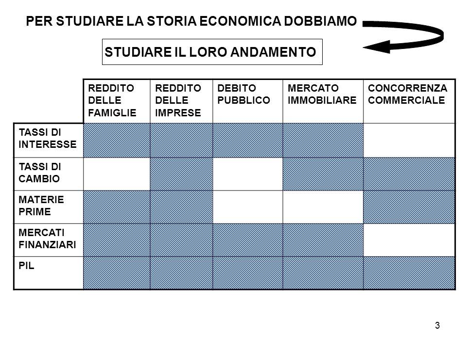PER STUDIARE LA STORIA ECONOMICA DOBBIAMO STUDIARE IL LORO ANDAMENTO
