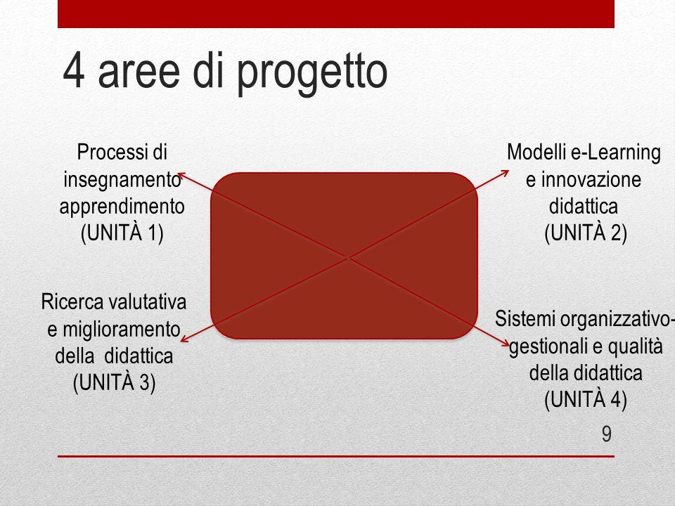 4 aree di progetto Processi di insegnamento apprendimento (UNITÀ 1)