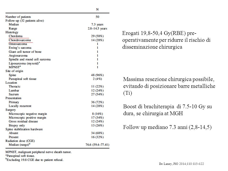 Boost di brachiterapia di 7.5-10 Gy su dura, se chirurgia at MGH