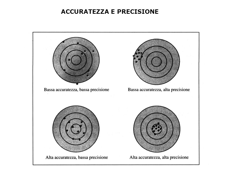 ACCURATEZZA E PRECISIONE