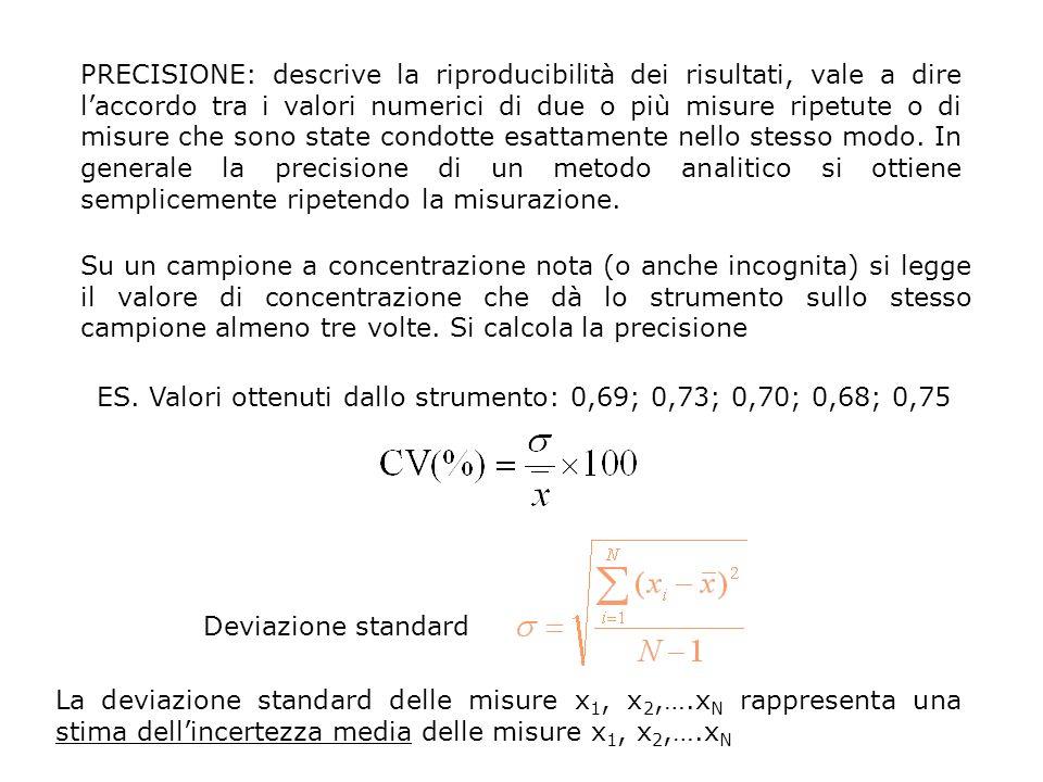 PRECISIONE: descrive la riproducibilità dei risultati, vale a dire l'accordo tra i valori numerici di due o più misure ripetute o di misure che sono state condotte esattamente nello stesso modo. In generale la precisione di un metodo analitico si ottiene semplicemente ripetendo la misurazione.