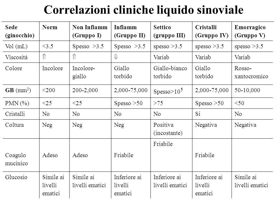 Correlazioni cliniche liquido sinoviale