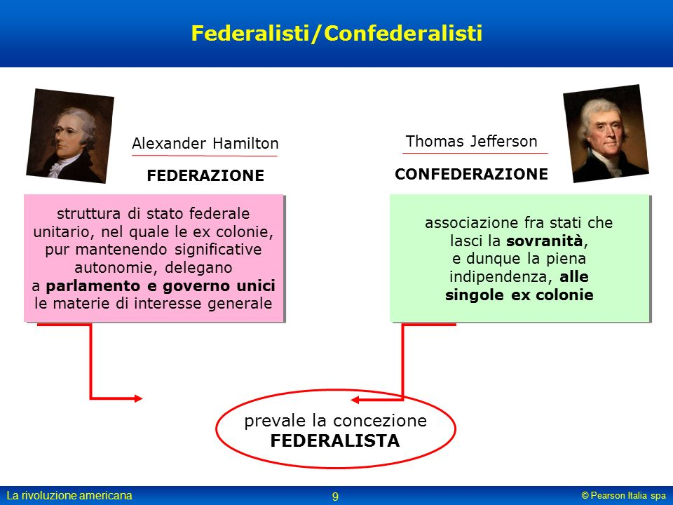 Federalisti/Confederalisti