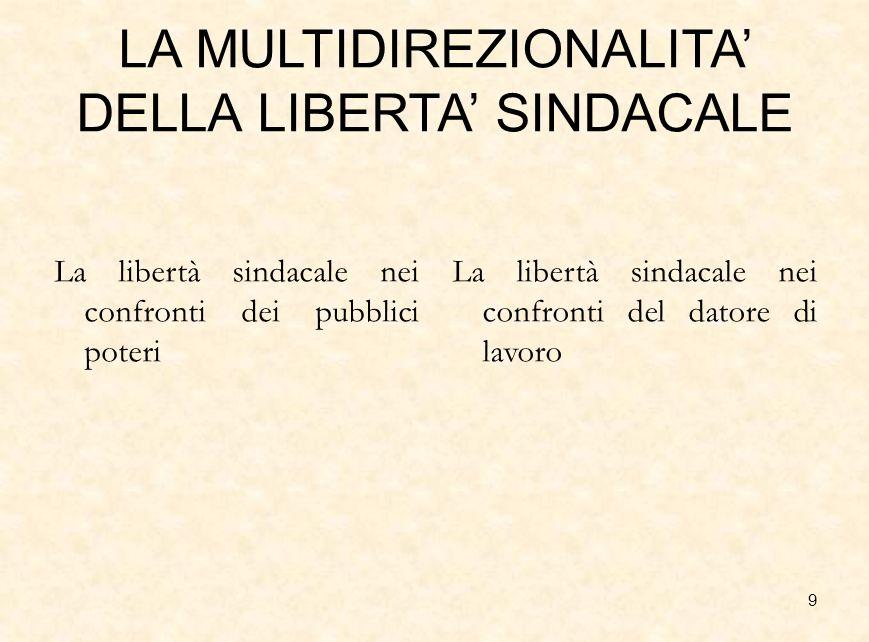 LA MULTIDIREZIONALITA' DELLA LIBERTA' SINDACALE
