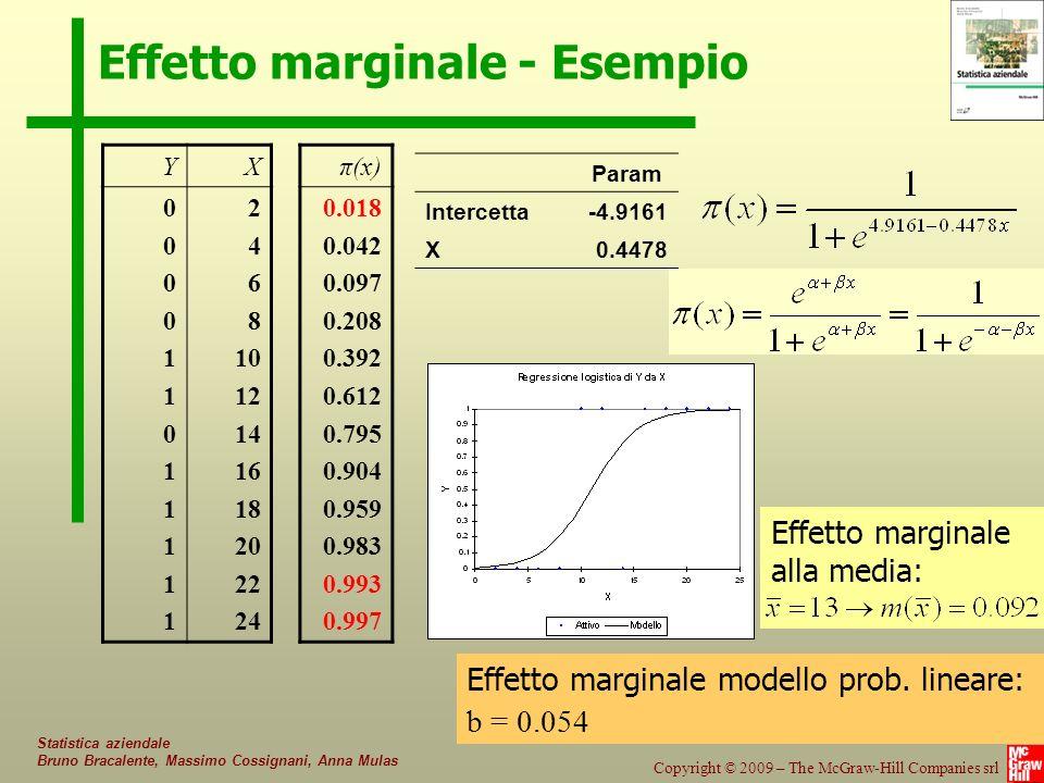 Effetto marginale - Esempio