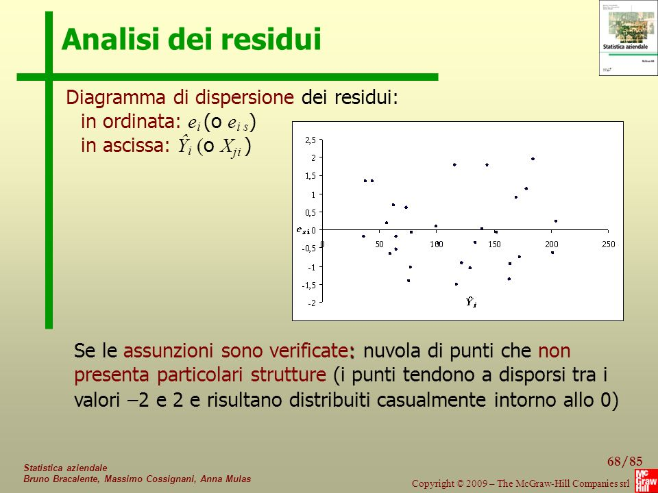 Analisi dei residui Diagramma di dispersione dei residui:
