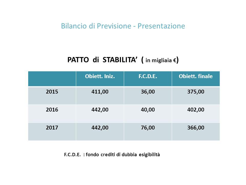Bilancio di Previsione - Presentazione