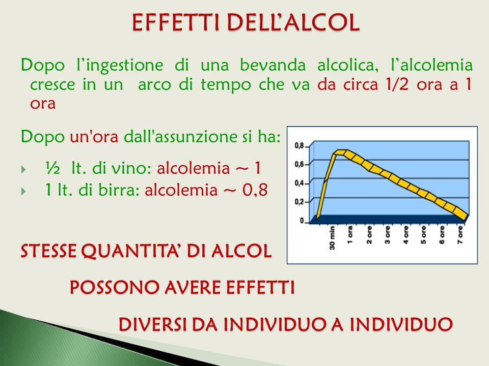 EFFETTI DELL'ALCOL STESSE QUANTITA' DI ALCOL POSSONO AVERE EFFETTI