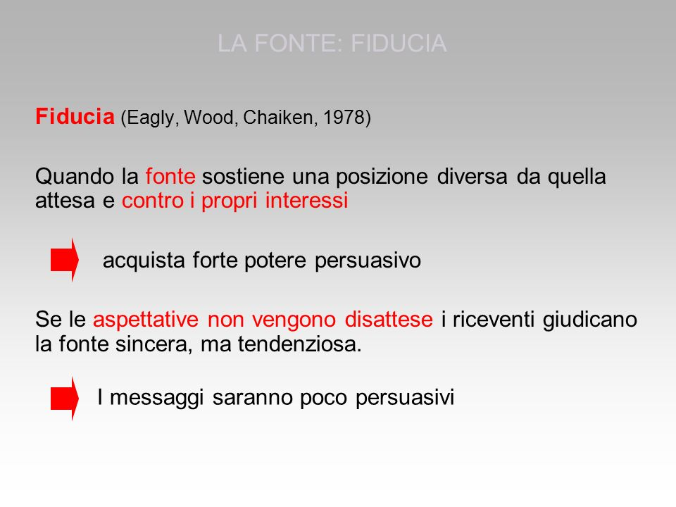 LA FONTE: FIDUCIA Fiducia (Eagly, Wood, Chaiken, 1978)
