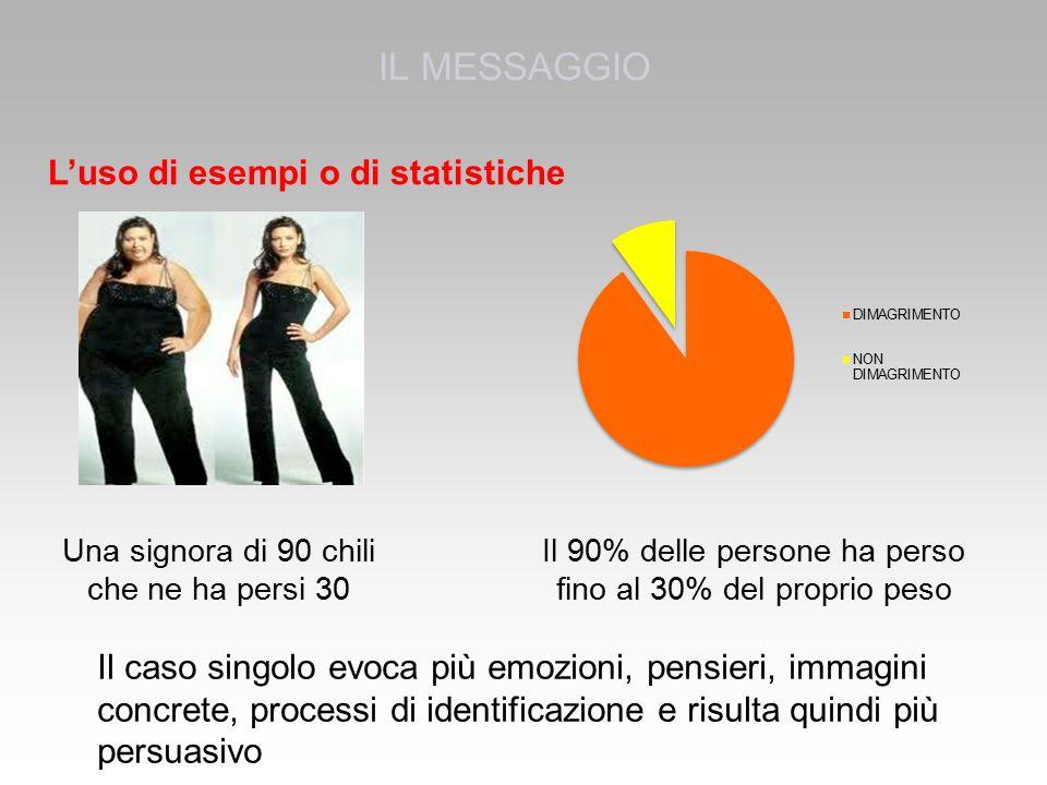 IL MESSAGGIO L'uso di esempi o di statistiche