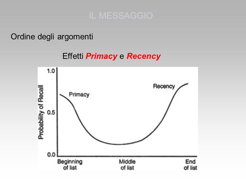 IL MESSAGGIO Ordine degli argomenti Effetti Primacy e Recency