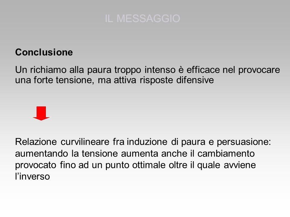IL MESSAGGIO Conclusione