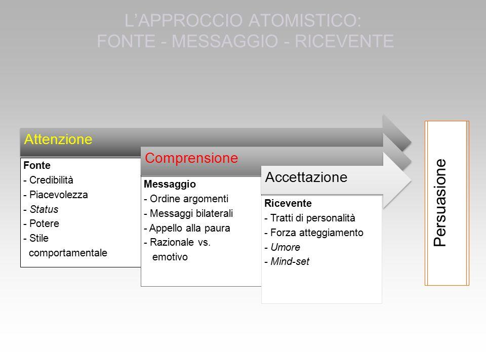 L'APPROCCIO ATOMISTICO: FONTE - MESSAGGIO - RICEVENTE