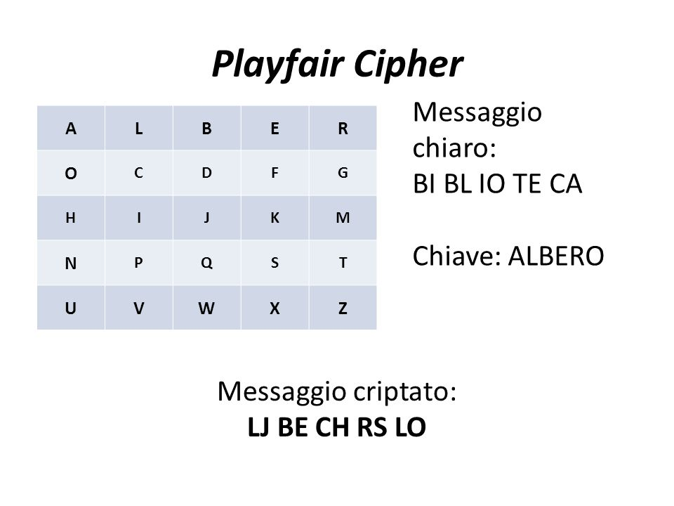 Playfair Cipher Messaggio chiaro: BI BL IO TE CA Chiave: ALBERO