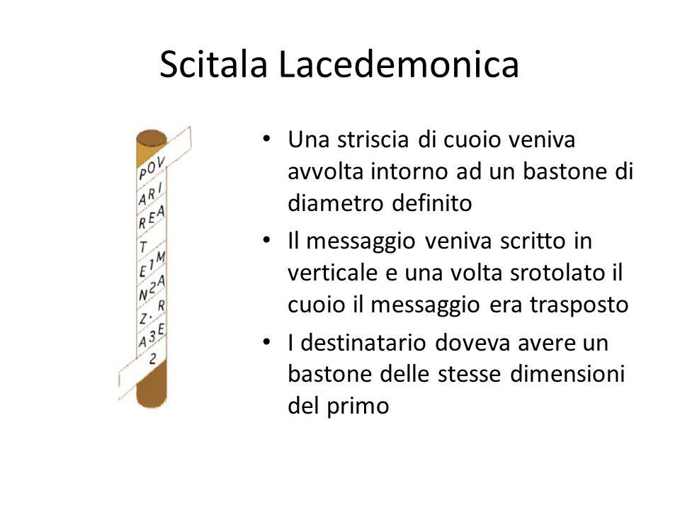 Scitala Lacedemonica Una striscia di cuoio veniva avvolta intorno ad un bastone di diametro definito.