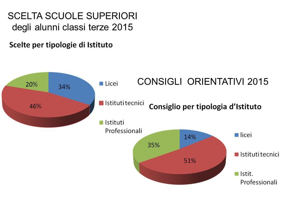 SCELTA SCUOLE SUPERIORI degli alunni classi terze 2015
