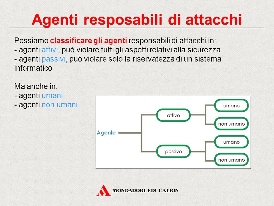 Agenti resposabili di attacchi