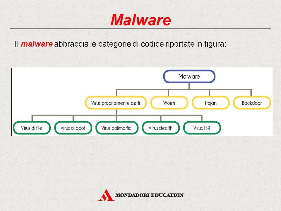 Malware Il malware abbraccia le categorie di codice riportate in figura: 9