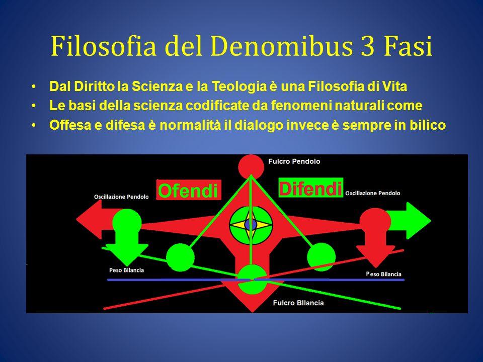 Filosofia del Denomibus 3 Fasi