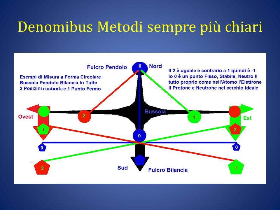 Denomibus Metodi sempre più chiari