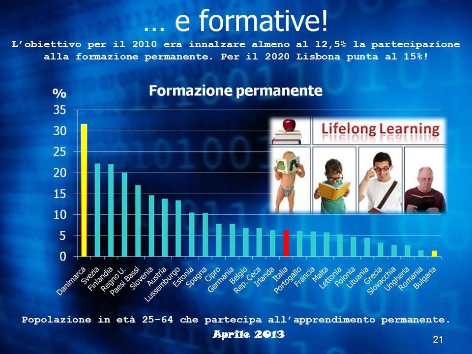 Popolazione in età 25-64 che partecipa all'apprendimento permanente.