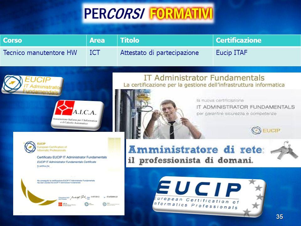 Corso Area Titolo Certificazione Tecnico manutentore HW ICT Attestato di partecipazione Eucip ITAF