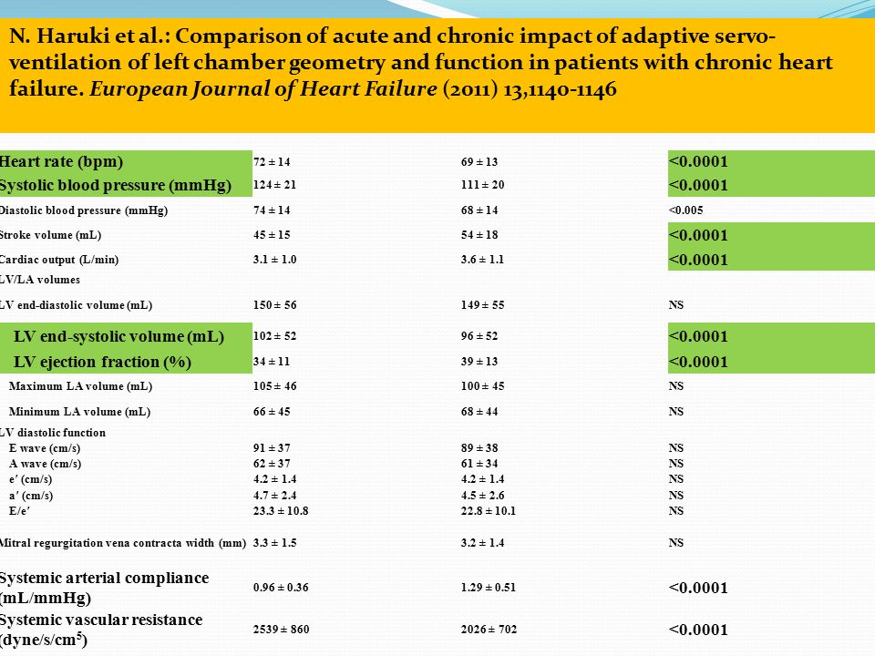 Baseline ASV 30 min p value