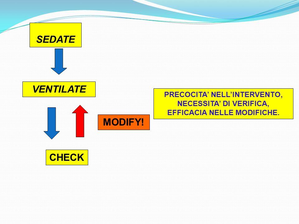 SEDATE VENTILATE MODIFY! CHECK
