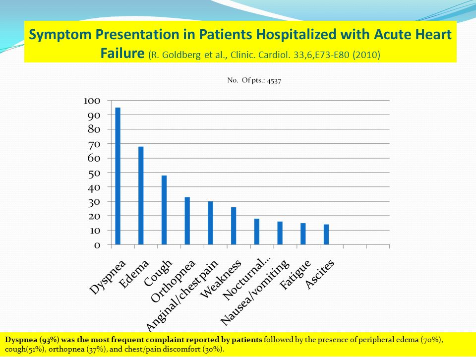 Symptom Presentation in Patients Hospitalized with Acute Heart Failure (R. Goldberg et al., Clinic. Cardiol. 33,6,E73-E80 (2010)