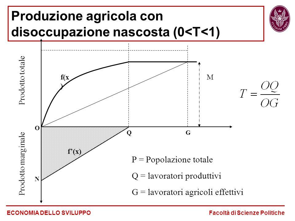 Produzione agricola con disoccupazione nascosta (0<T<1)