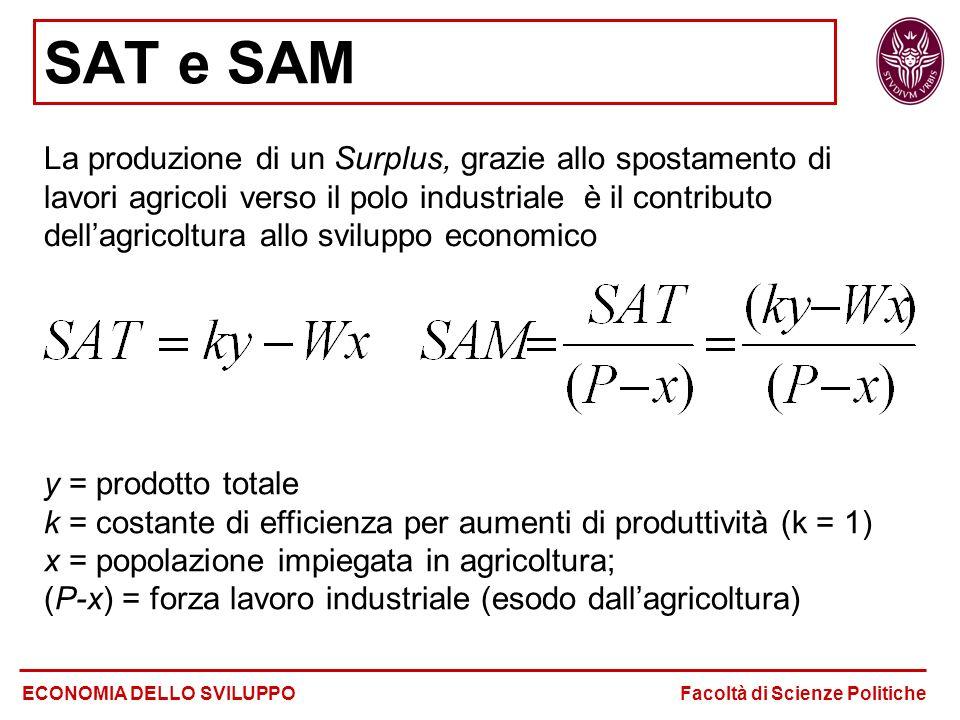 SAT e SAM