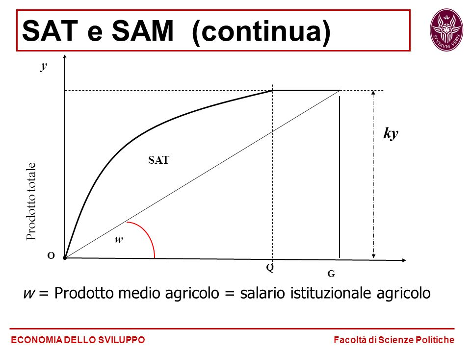 SAT e SAM (continua) Prodotto totale. ky. O. G. Q. SAT. w. y. w = Prodotto medio agricolo = salario istituzionale agricolo.